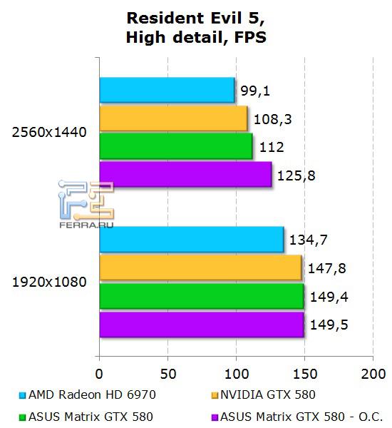 Производительность ASUS Matrix GTX 580 в Resident Evil 5