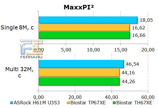Результаты бенчмарка MaxxPI на материнской плате ASRock H61M-U3S3