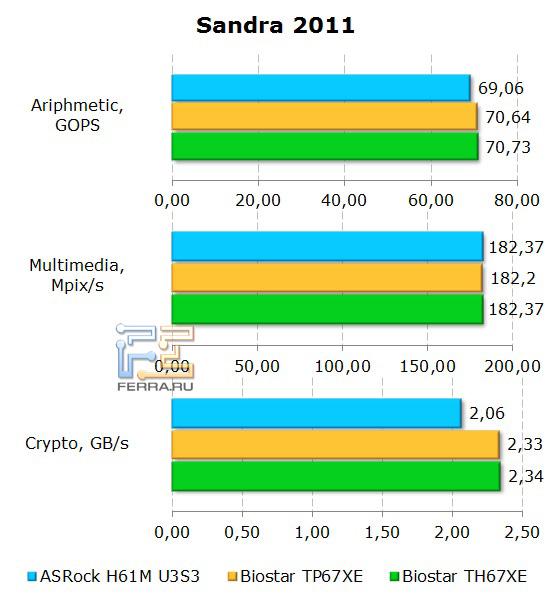 Результаты бенчмарка Sandra 2011 на материнской плате ASRock H61M-U3S3