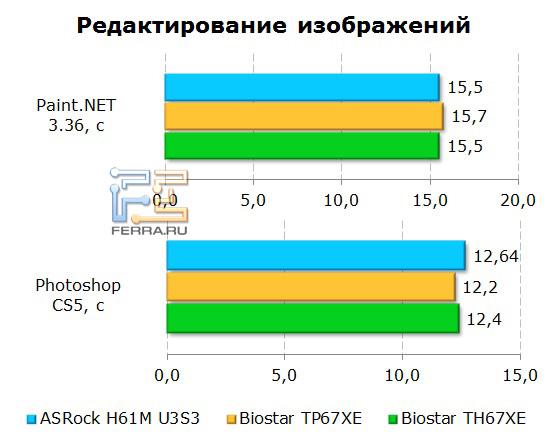 Обработка изображений на материнской плате ASRock H61M-U3S3