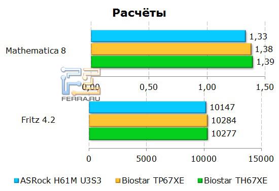 Расчеты на материнской плате ASRock H61M-U3S3
