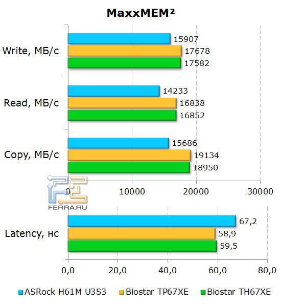 Тесты памяти на материнской плате ASRock H61M-U3S3