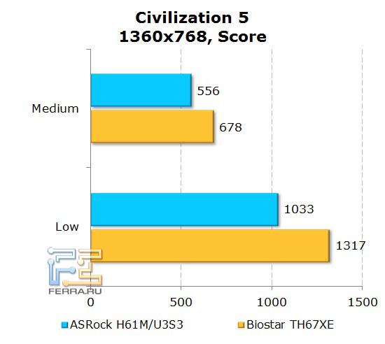 Тесты в игровых приложениях с использованием интегрированного видео на материнской плате ASRock H61M-U3S3