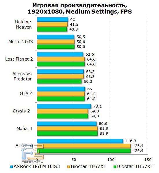 Тесты в игровых приложениях с использованием дискретного видео на материнской плате ASRock H61M-U3S3