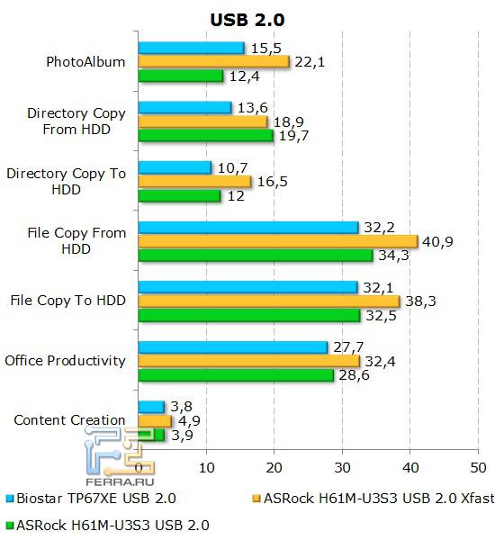 Измерение скорости работы с портами USB 2.0 на материнской плате ASRock H61M-U3S3