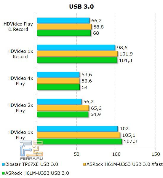 Измерение скорости работы с портами USB 3.0 на материнской плате ASRock H61M-U3S3