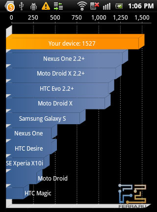 Быстродействие Sony Ericsson Xperia mini pro в бенчмарке Quadrant