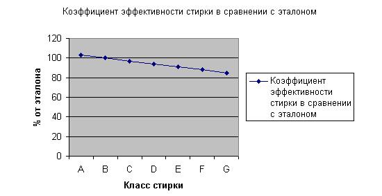 Зависимость эффективности стирки от класса стиральной машины