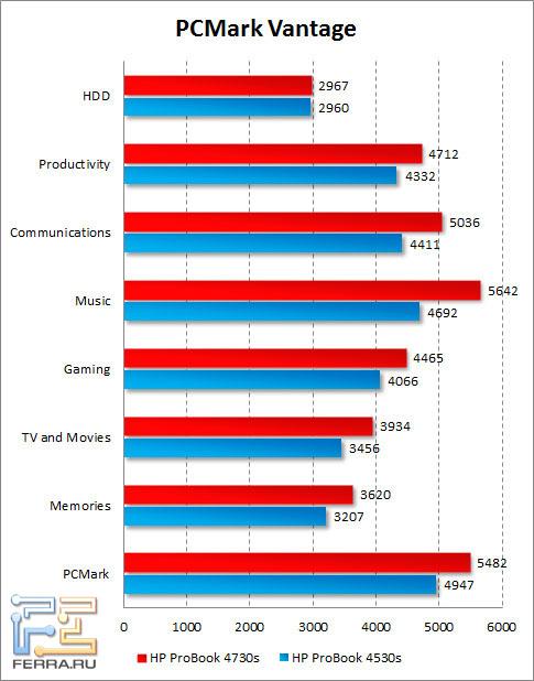 Результаты HP ProBook 4730s в PCMark Vantage