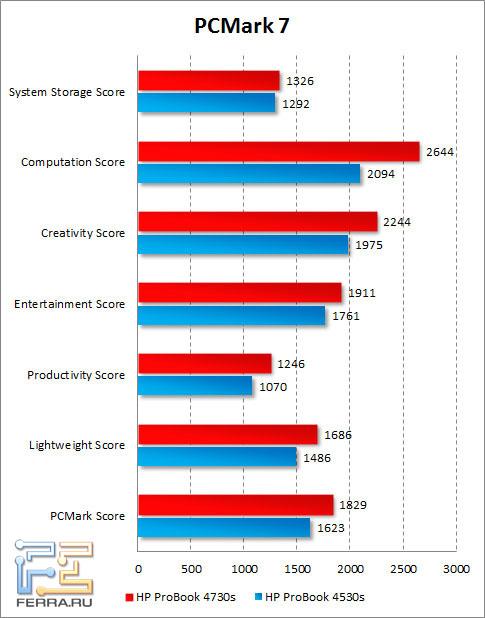 Результаты HP ProBook 4730s в PCMark 7