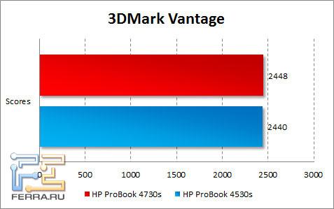 Результаты тестирования HP ProBook 4730s в 3DMark Vantage