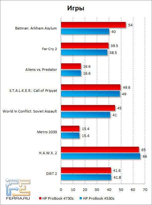 Результаты тестирования HP ProBook 4730s в играх