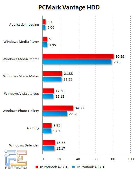 Результаты тестирования жесткого диска HP ProBook 4730s в PCMark Vantage
