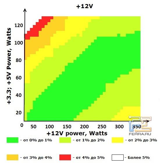 Шина +12V блока питания ETG ESP-450-12G-A