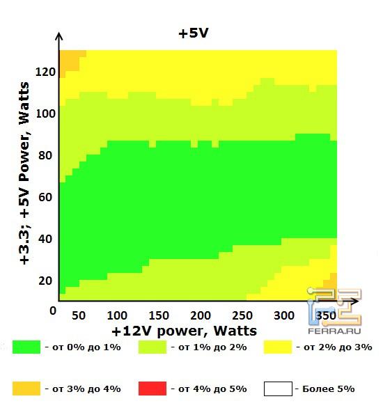 Шина +5V блока питания ETG ESP-450-12G-A