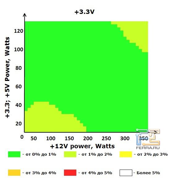 Шина +3.3V блока питания ETG ESP-450-12G-A