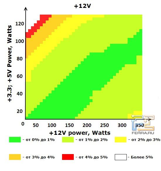 Шина +12V блока питания ETG ESP-450-12H-A