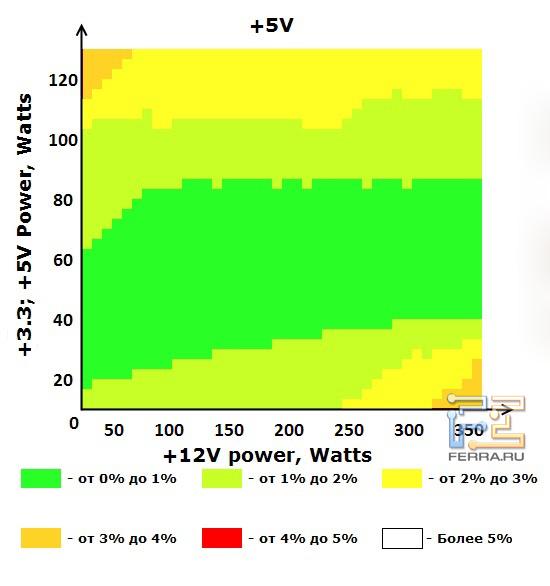 Шина +5V блока питания ETG ESP-450-12H-A