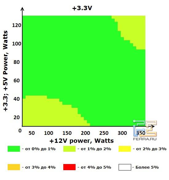Шина +3.3V блока питания ETG ESP-450-12H-A