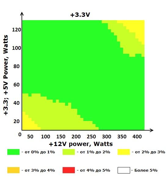 Шина +12V блока питания ETG ESP-500-12G-A