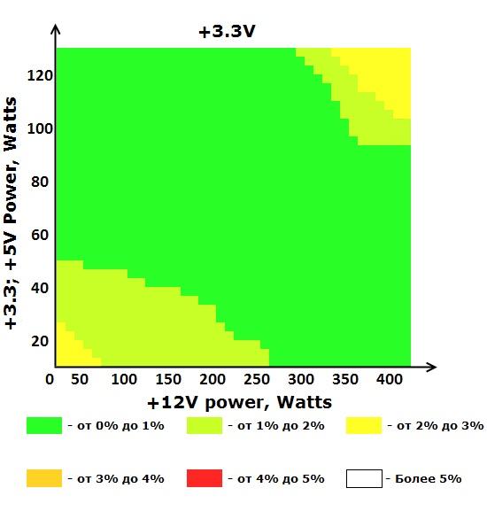 Шина +12V блока питания ETG ESP-500-12H-A