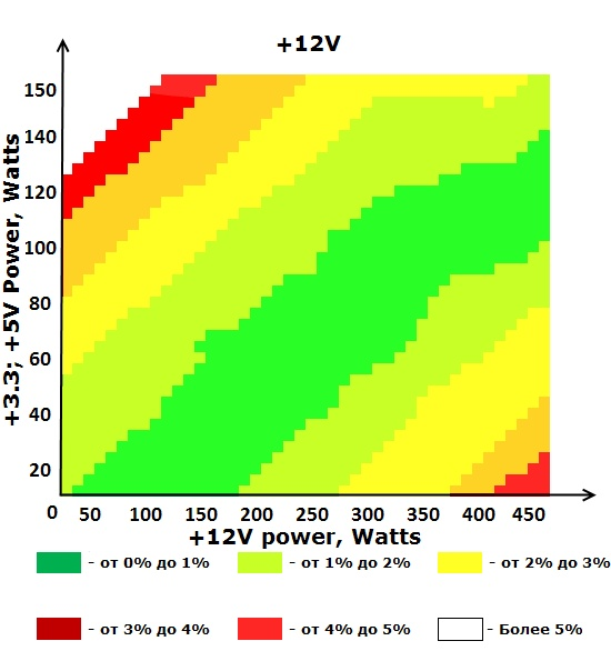 Шина +12V блока питания ETG ESP-550-12G-A