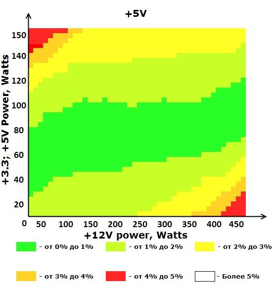 Шина +5V блока питания ETG ESP-550-12G-A
