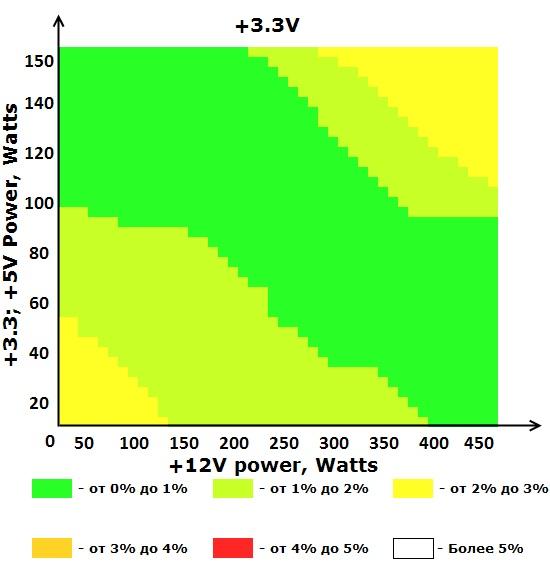 Шина +3V блока питания ETG ESP-550-12G-A