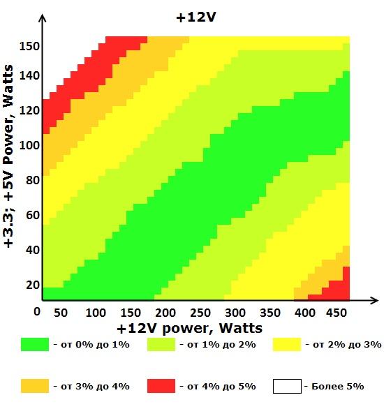Шина +12V блока питания ETG ESP-550-12H-A