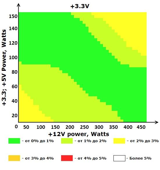 Шина +3V блока питания ETG ESP-550-12H-A