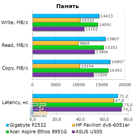 Пропускная способность памяти Gigabyte P2532N
