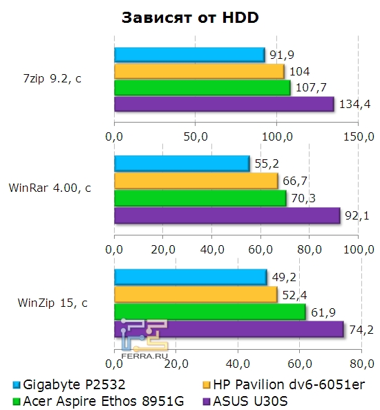 Производительность жесткого диска Gigabyte P2532