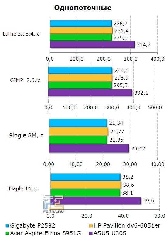 Gigabyte P2532, однопоточные приложения
