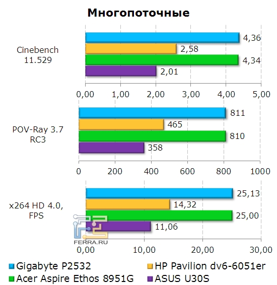 Gigabyte P2532, многопоточные приложения
