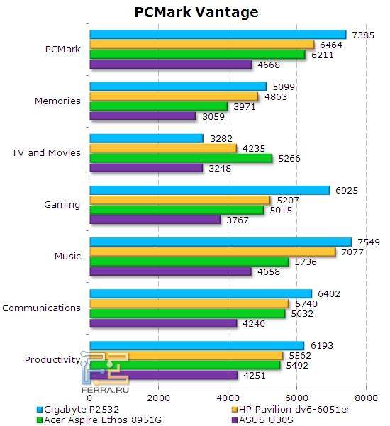 Результаты Gigabyte P2532 в PCMark Vantage