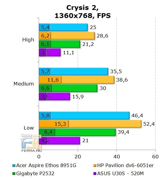 Gigabyte P2532, Crysis 2