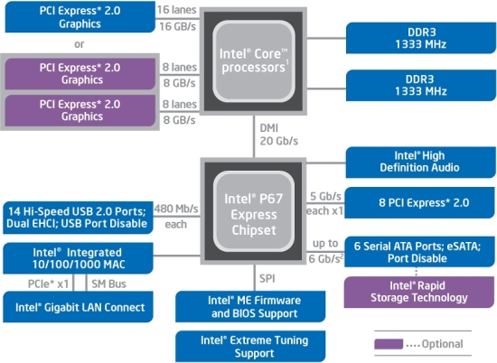 Блок-схема современного чипсета Intel P67