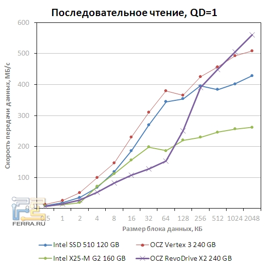 Скорость последовательного чтения OCZ RevoDrive x2 при QD=1