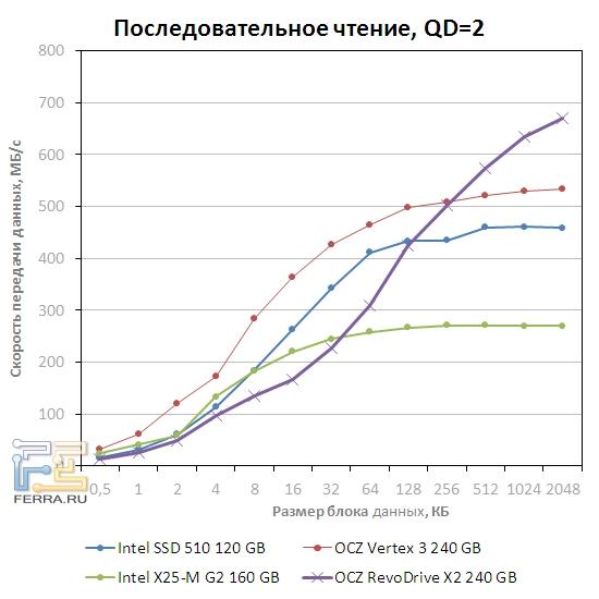 Скорость последовательного чтения OCZ RevoDrive x2 при QD=2