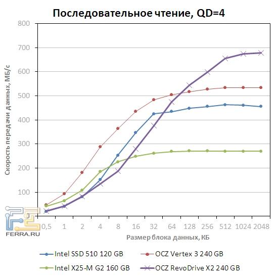 Скорость последовательного чтения OCZ RevoDrive x2 при QD=4