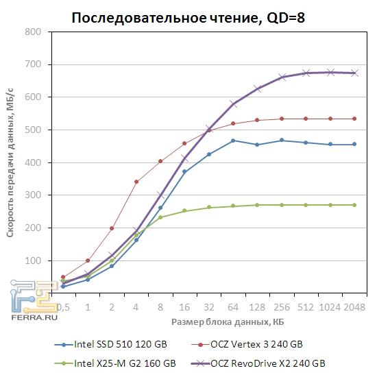 Скорость последовательного чтения OCZ RevoDrive x2 при QD=8