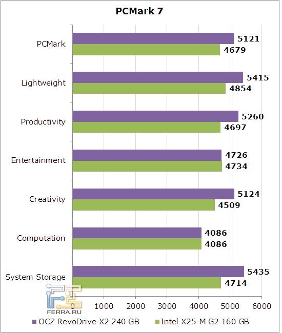 Производительность OCZ RevoDrive X2 в PCMark 7