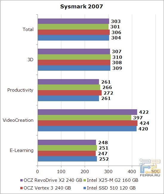 Производительность OCZ RevoDrive X2 в PCMark Vantage