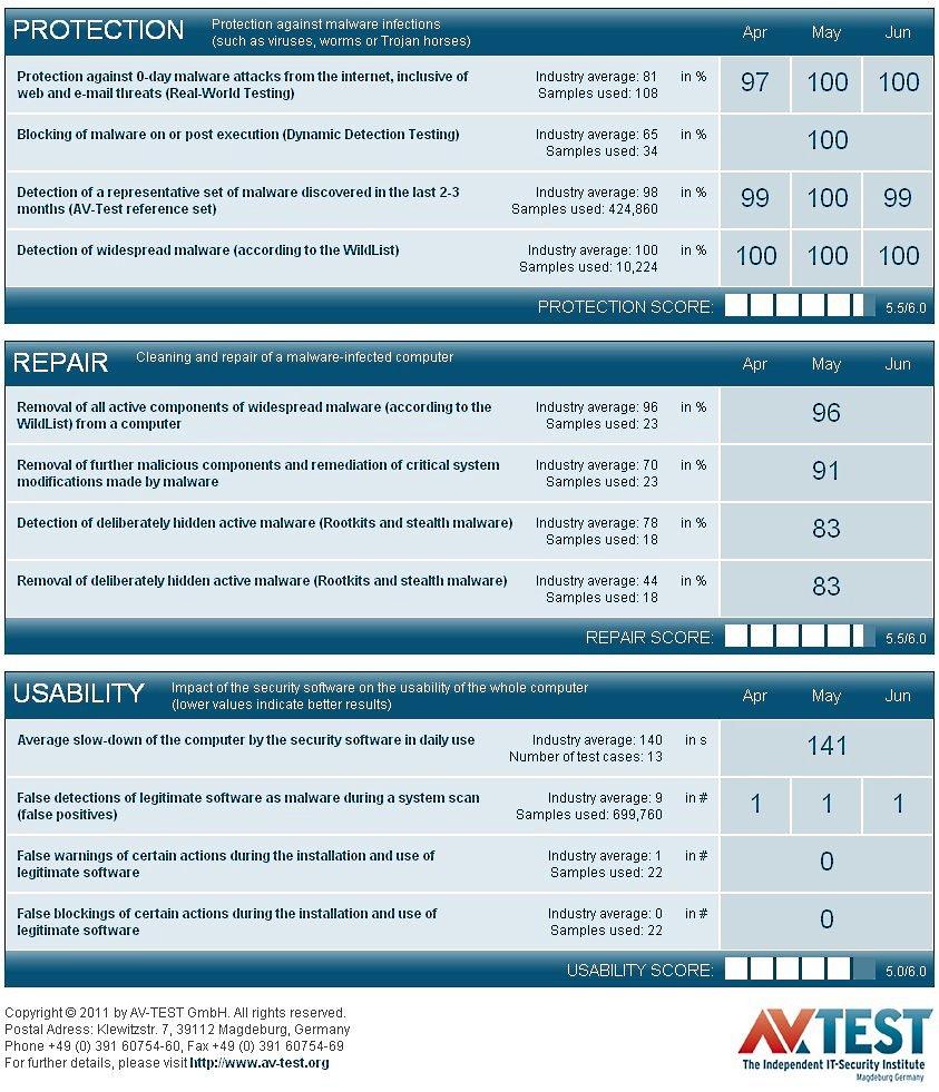 Результаты тестирования KIS/KAV 2012 порталом AVTest.org
