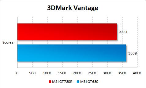 Результаты тестирования MSI GT780R в 3DMark Vantage