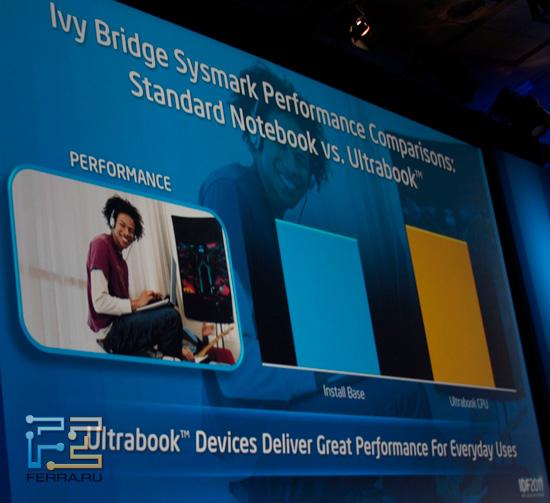 Производительность Ivy Bridge по сравнению со «стандартным ноутбуком». Видимо, с Sandy Bridge