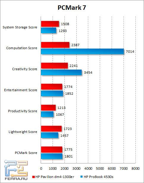 Результаты HP Pavilion dm4-1300er в PCMark 7