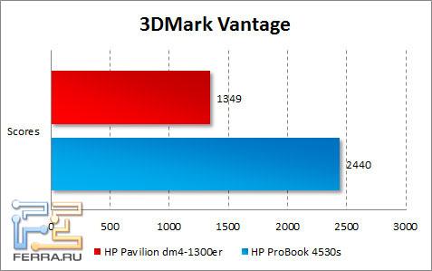 Результаты тестирования HP Pavilion dm4-1300er в 3DMark Vantage