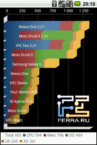 Результаты теста производительности Quadrant на Highscreen Cosmo Duo