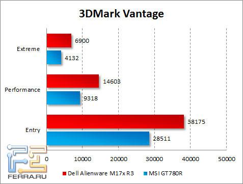 Результаты тестирования Dell Alienware M17x R3 в 3DMark Vantage